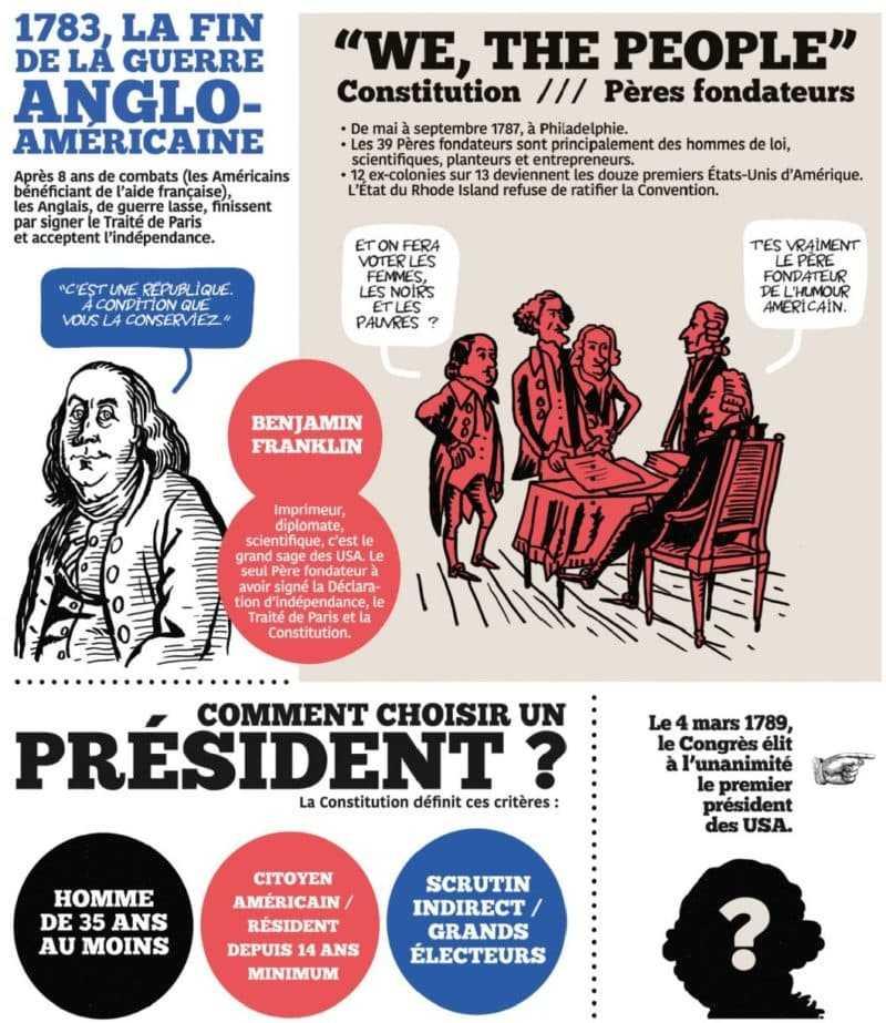 Histoire illustrée des présidents des USA de Gorge Washington à Donald Trump